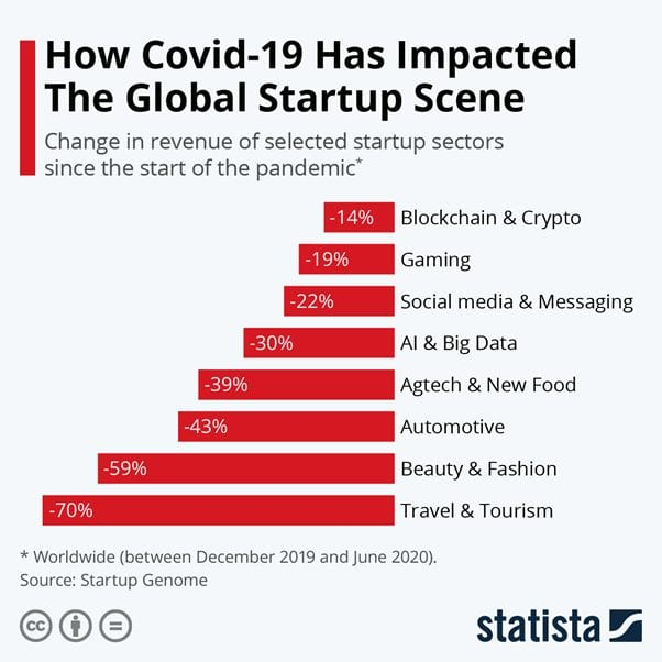 How Covid-19 has impacted the Global Startup scene