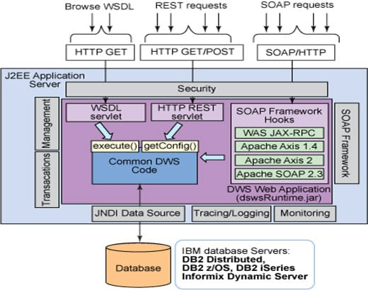 Architectural overview of Data Web Services