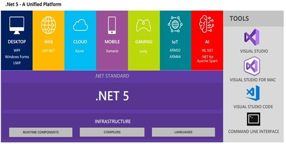 .Net-Features-Source